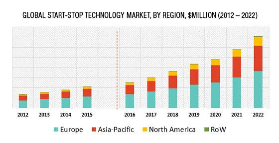 Start-Stop Technology Market