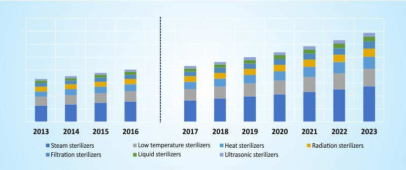 STERILIZATION TECHNOLOGY DEVICES MARKET