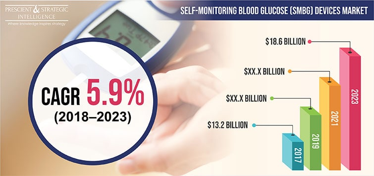 Self-Monitoring Blood Glucose (SMBG) Devices Market