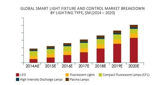 Smart Light Fixture and Control Market