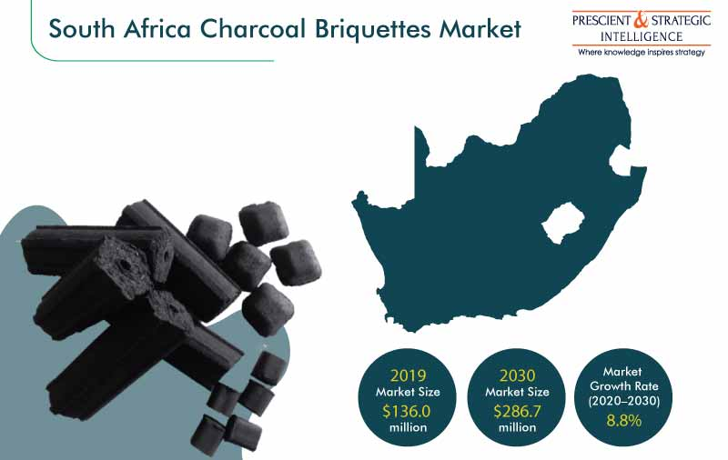 South Africa Charcoal Briquettes Market