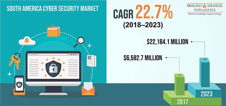 South America Cyber Security Market