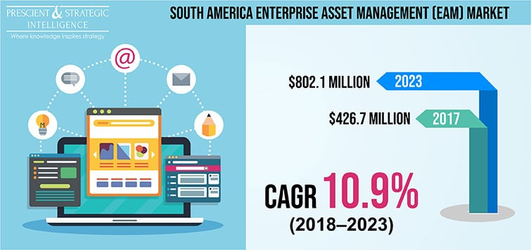 South America Enterprise Asset Management Market