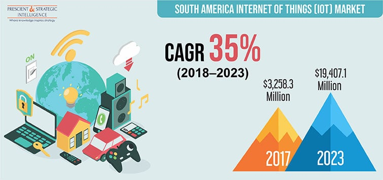 South America Internet of Things (IoT) Market