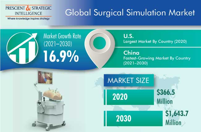Surgical Simulation Market