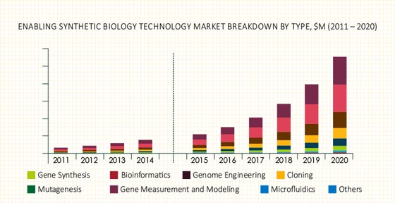 Synthetic Biology Market