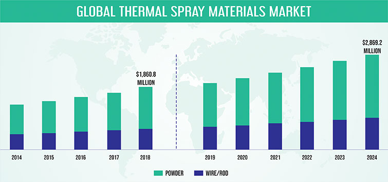 THERMAL SPRAY MATERIALS MARKET