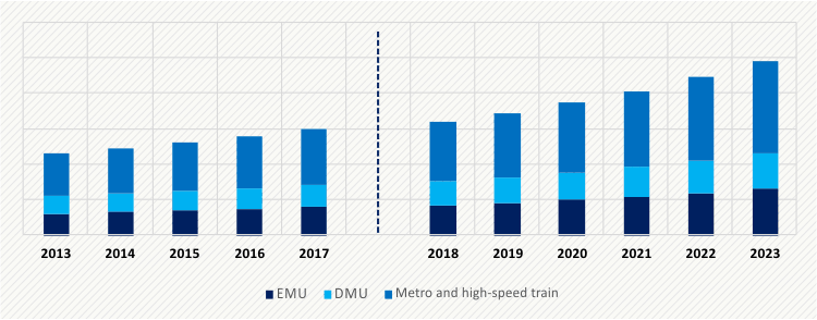 TRAIN CONTROL MANAGEMENT SYSTEM MARKET