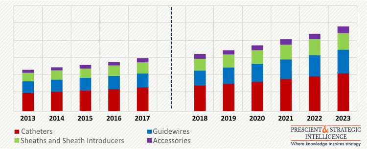 TRANSRADIAL ACCESS DEVICES MARKET
