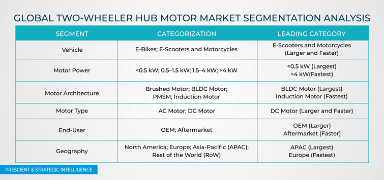 Two-Wheeler Hub Motor Market