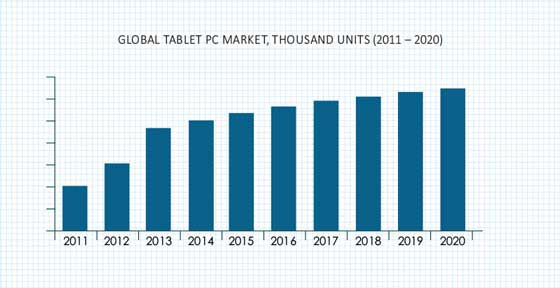 the tablet computer market demand structure An important principle for perfectly competitive markets is the idea of equilibrium in 2009, the tablet market is in what is known as long-run equilibrium.
