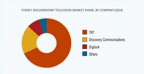 Turkey Documentary Television Market