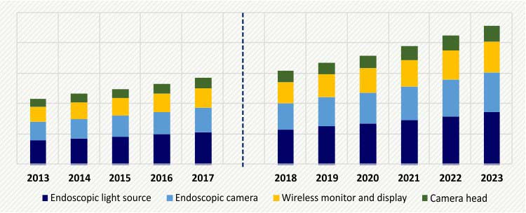 UROLOGY SURGICAL ENDOVISION SYSTEM MARKET