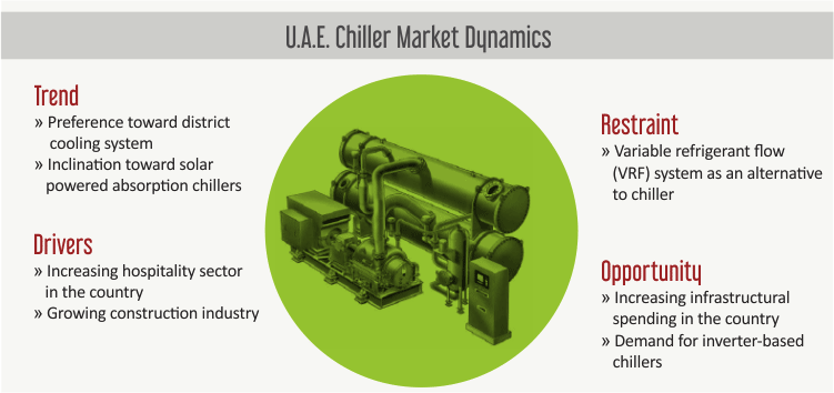 U A E  Chiller Market Size, Share | Industry Analysis Report