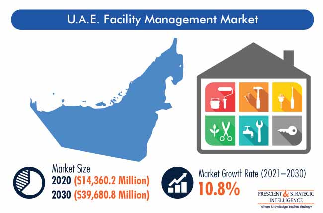 U.A.E. Facility Management Market
