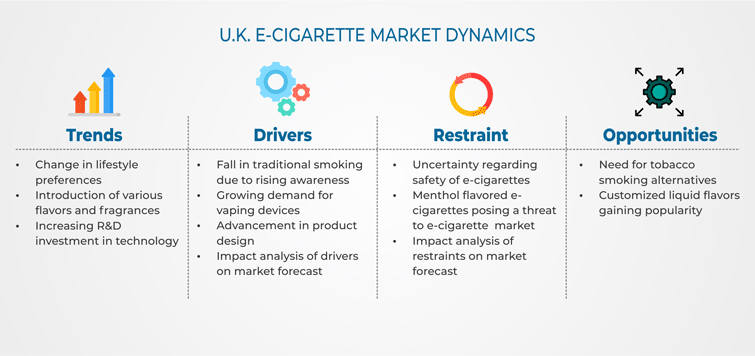 U K  E-Cigarette Market Competition Analysis and Growth Forecast by 2024
