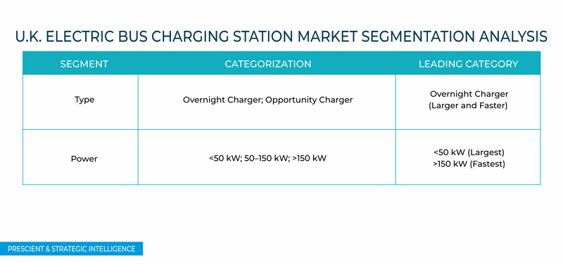U.K. Electric Bus Charging Station Market