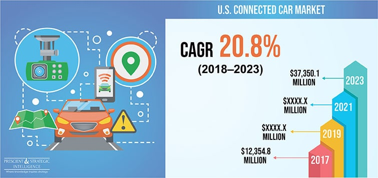 U.S. Connected Car Market