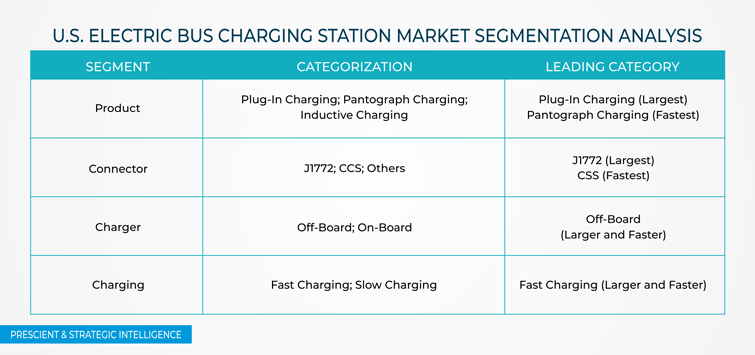 U.S. Electric Bus Charging Station Market