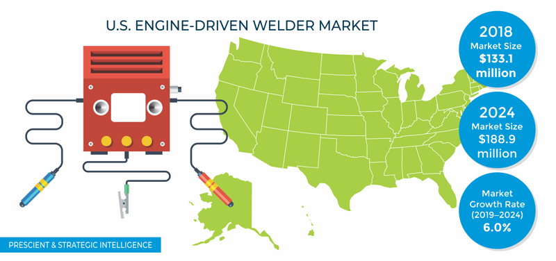 U.S. Engine-Driven Welder Market