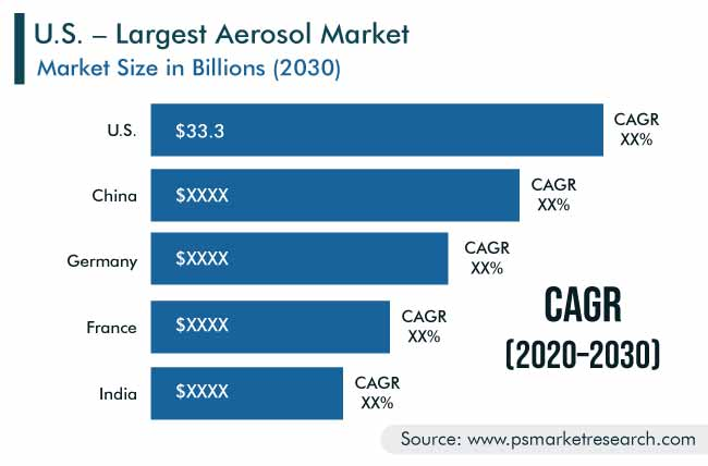 Aerosol Market Geographical Insight