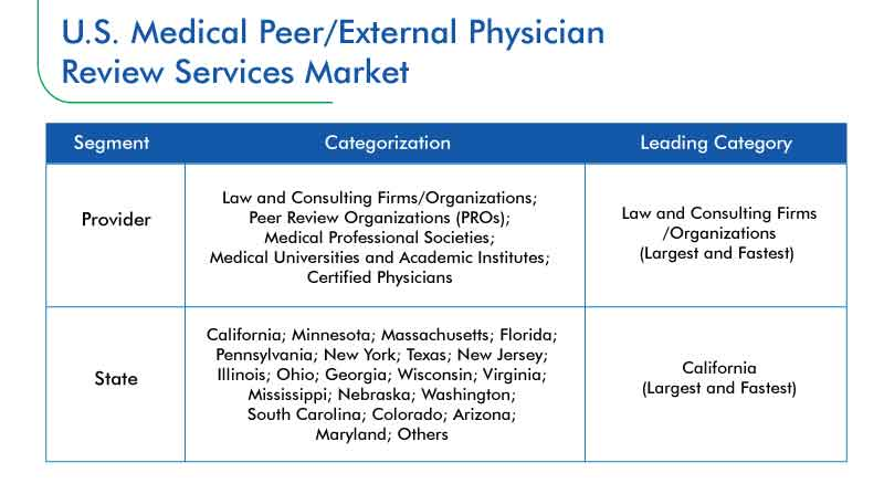 U.S. Medical Peer/External Physician Review Services Market