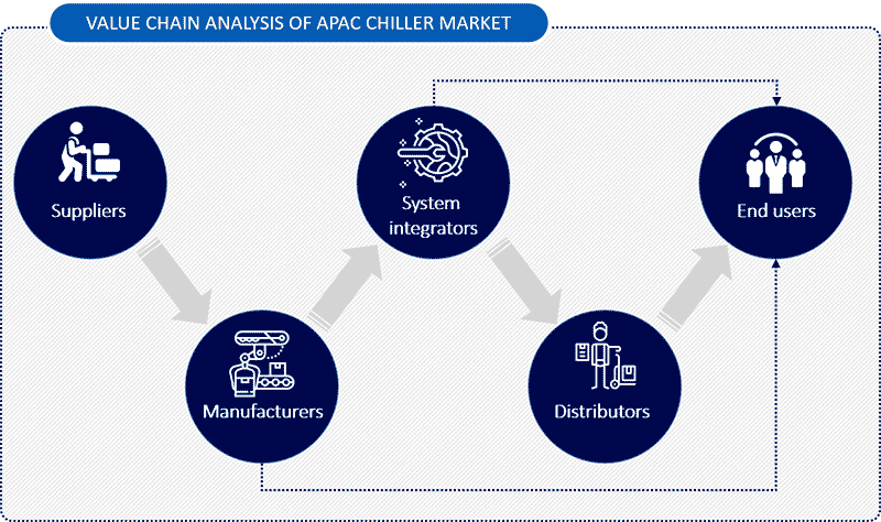 VALUE CHAIN ANALYSIS OF APAC CHILLER MARKET
