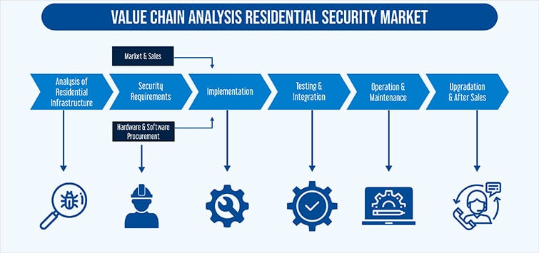 Residential Security Market
