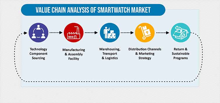 VALUE CHAIN ANALYSIS SMARTWATCH MARKET