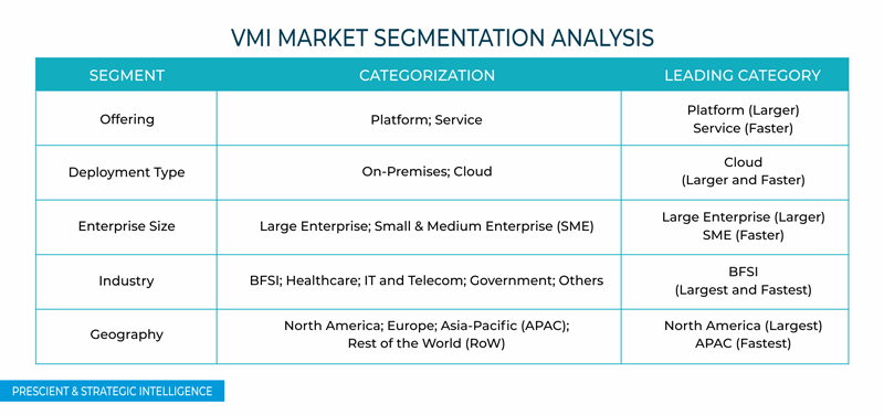 Virtual Mobile Infrastructure (VMI) Market