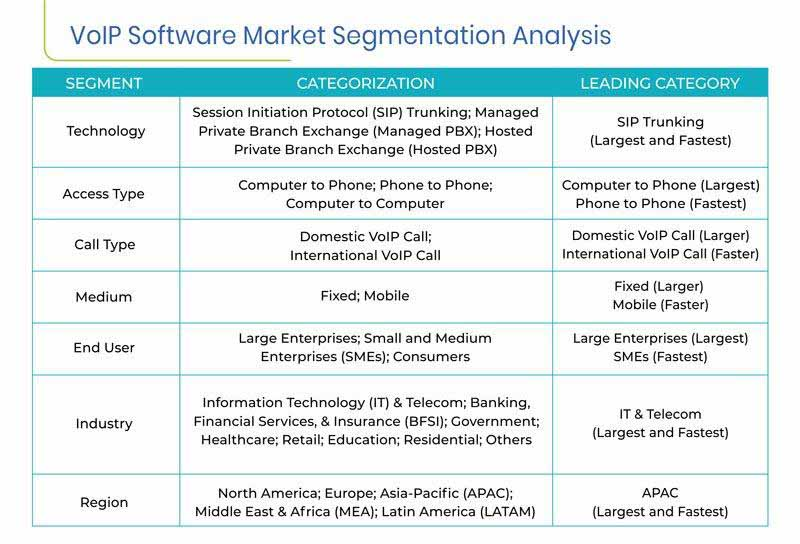 VoIP Software Market