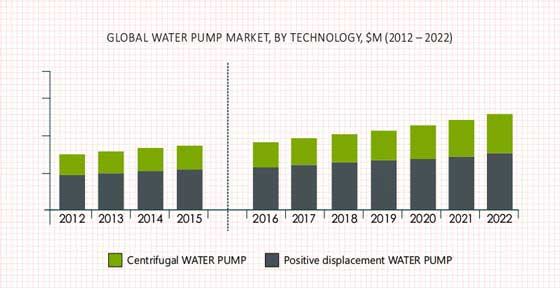 Water Pump Market