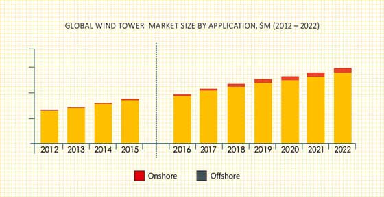 Wind Tower Market