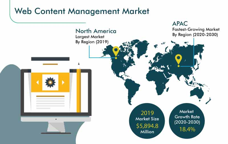 Web Content Management Market Growth Forecast To 2030