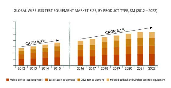 Wireless Test Equipment Market