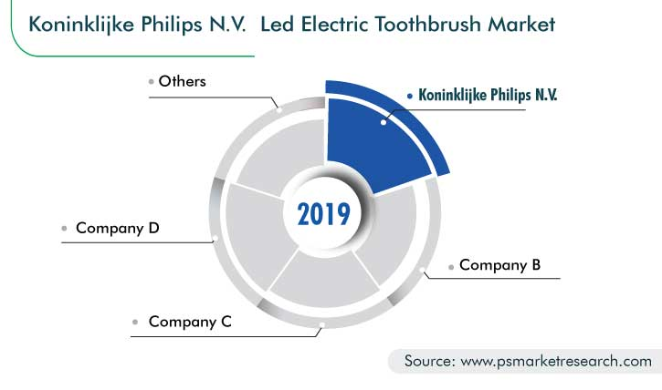 Electric Toothbrush Market