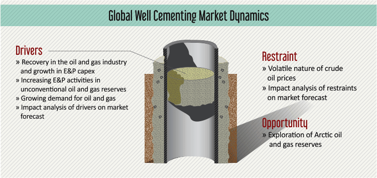 WELL CEMENTING MARKET
